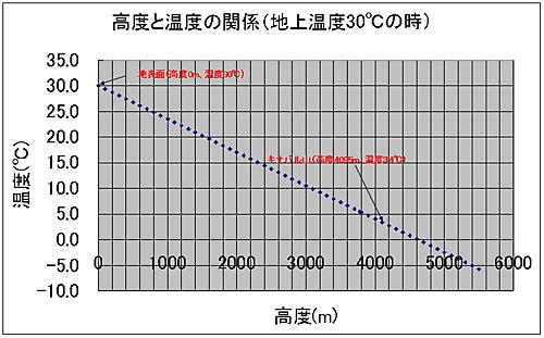 高度と気圧と温度の関係図表